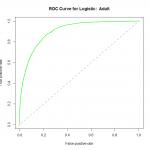 ROC Curve for Logistic Regression on Adult Dataset